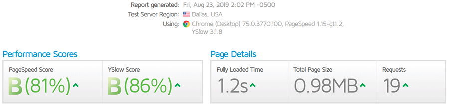 After page speed optimization: 1.2 seconds to fully loaded time.
